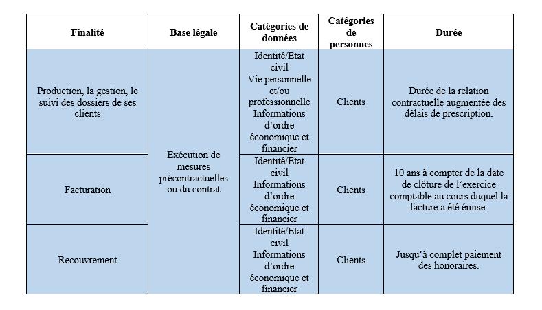 Protection des données partie 2